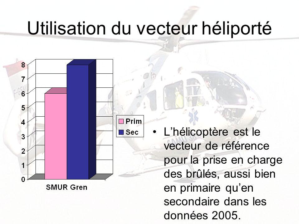 Utilisation du vecteur héliporté Lhélicoptère est le vecteur de référence pour la prise en charge des brûlés, aussi bien en primaire quen secondaire d
