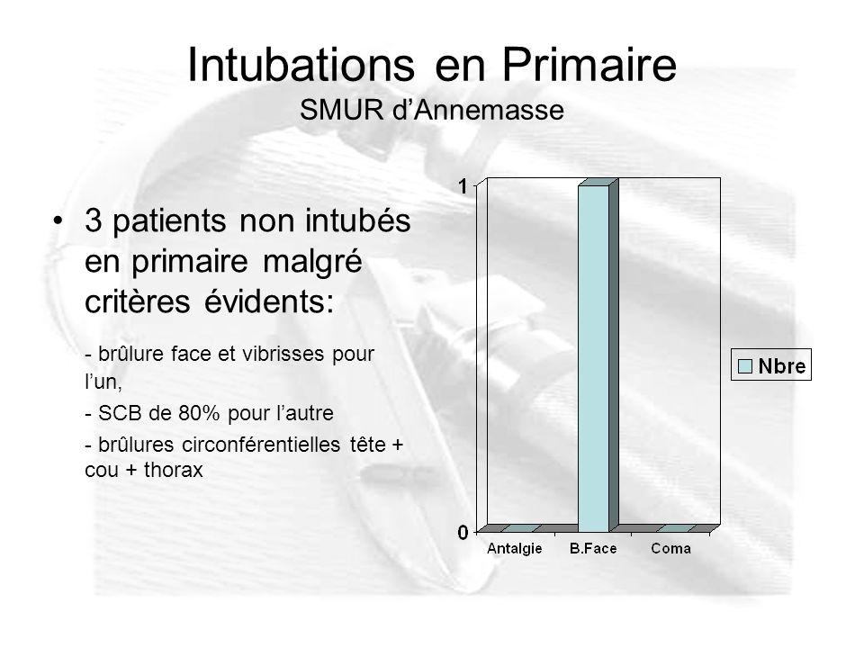 Intubations en Primaire SMUR dAnnemasse 3 patients non intubés en primaire malgré critères évidents: - brûlure face et vibrisses pour lun, - SCB de 80