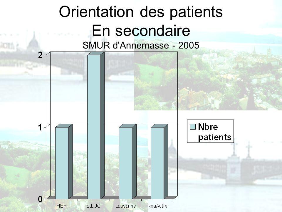 Orientation des patients En secondaire SMUR dAnnemasse - 2005