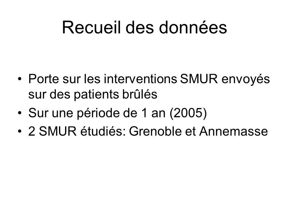 Recueil des données Porte sur les interventions SMUR envoyés sur des patients brûlés Sur une période de 1 an (2005) 2 SMUR étudiés: Grenoble et Annema