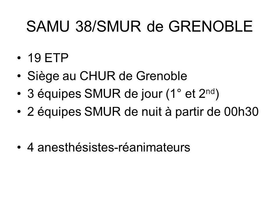 SAMU 38/SMUR de GRENOBLE 19 ETP Siège au CHUR de Grenoble 3 équipes SMUR de jour (1° et 2 nd ) 2 équipes SMUR de nuit à partir de 00h30 4 anesthésiste