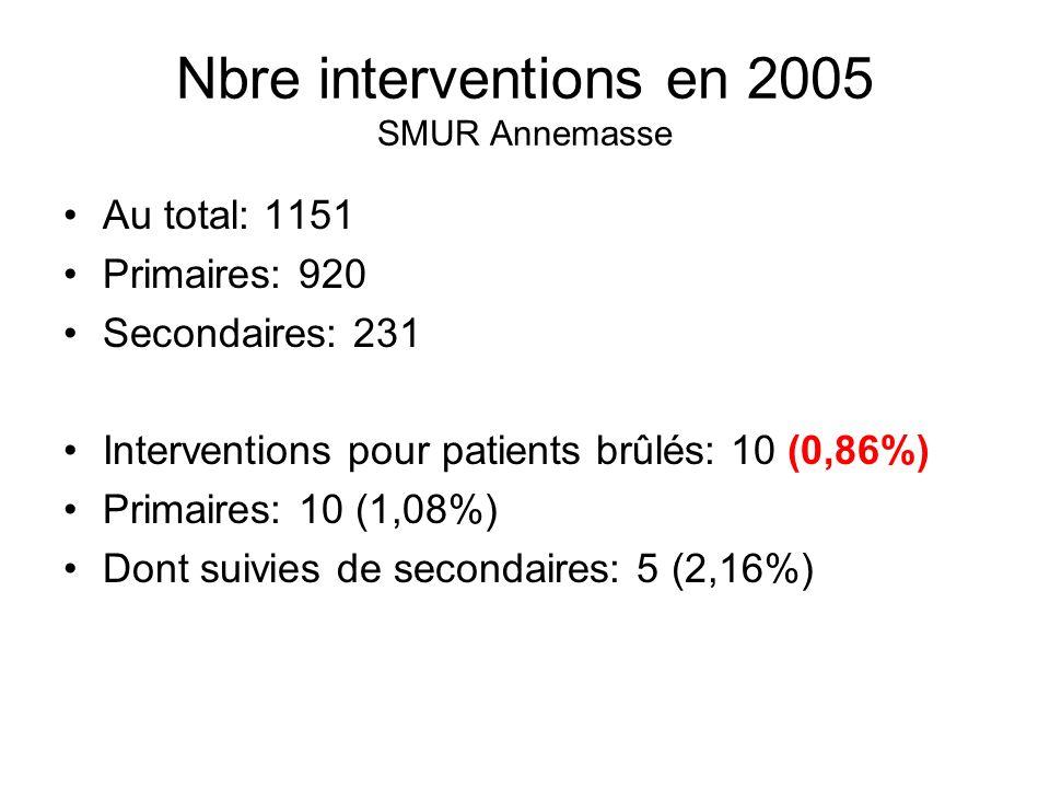 Nbre interventions en 2005 SMUR Annemasse Au total: 1151 Primaires: 920 Secondaires: 231 Interventions pour patients brûlés: 10 (0,86%) Primaires: 10