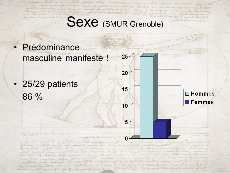 Sexe (SMUR Grenoble) Prédominance masculine manifeste ! 25/29 patients 86 %