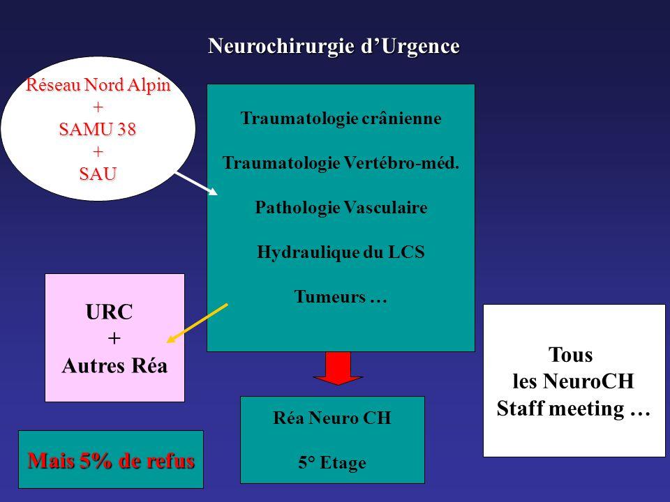 Neurochirurgie dUrgence Traumatologie crânienne Traumatologie Vertébro-méd. Pathologie Vasculaire Hydraulique du LCS Tumeurs … Réseau Nord Alpin + SAM