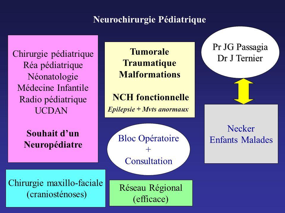 Neurochirurgie Pédiatrique Tumorale Traumatique Malformations NCH fonctionnelle Epilepsie + Mvts anormaux Bloc Opératoire + Consultation Chirurgie péd