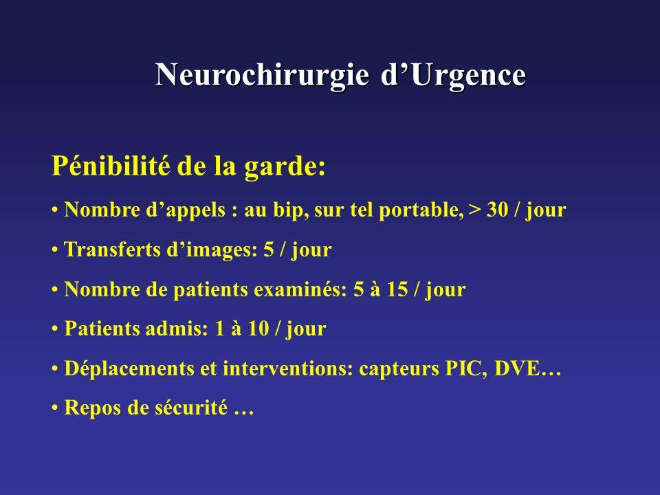 Neurochirurgie dUrgence Pénibilité de la garde: Nombre dappels : au bip, sur tel portable, > 30 / jour Transferts dimages: 5 / jour Nombre de patients
