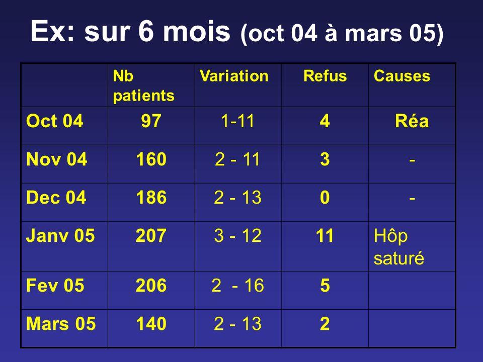 Ex: sur 6 mois (oct 04 à mars 05) Nb patients VariationRefusCauses Oct 04971-114Réa Nov 041602 - 113- Dec 041862 - 130- Janv 052073 - 1211Hôp saturé F