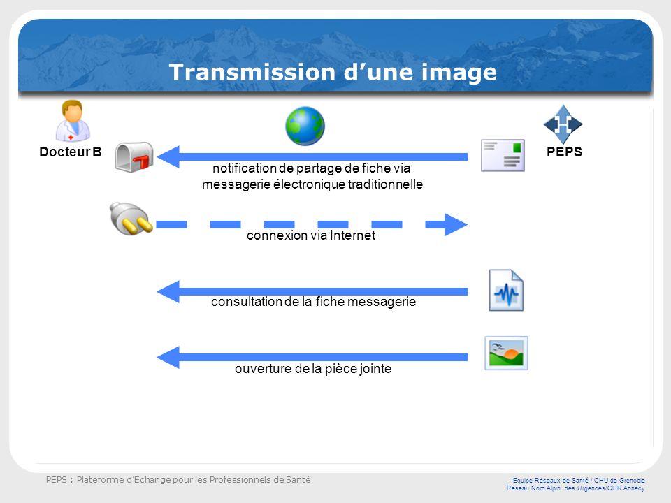 PEPS : Plateforme dEchange pour les Professionnels de Santé Equipe Réseaux de Santé / CHU de Grenoble Réseau Nord Alpin des Urgences/CHR Annecy Transmission dune image Le Docteur A se connecte à la plateforme PEPS via Internet