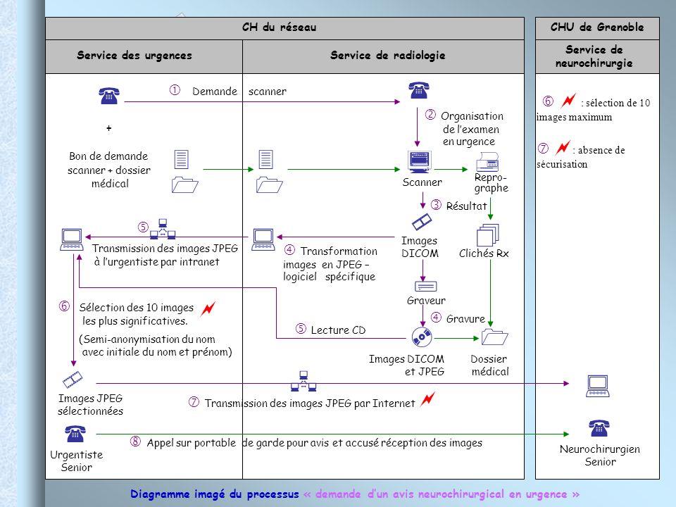 CH du réseau Service des urgences Service de radiologie Service de neurochirurgie CHU de Grenoble Demande scanner + Bon de demande scanner + dossier m