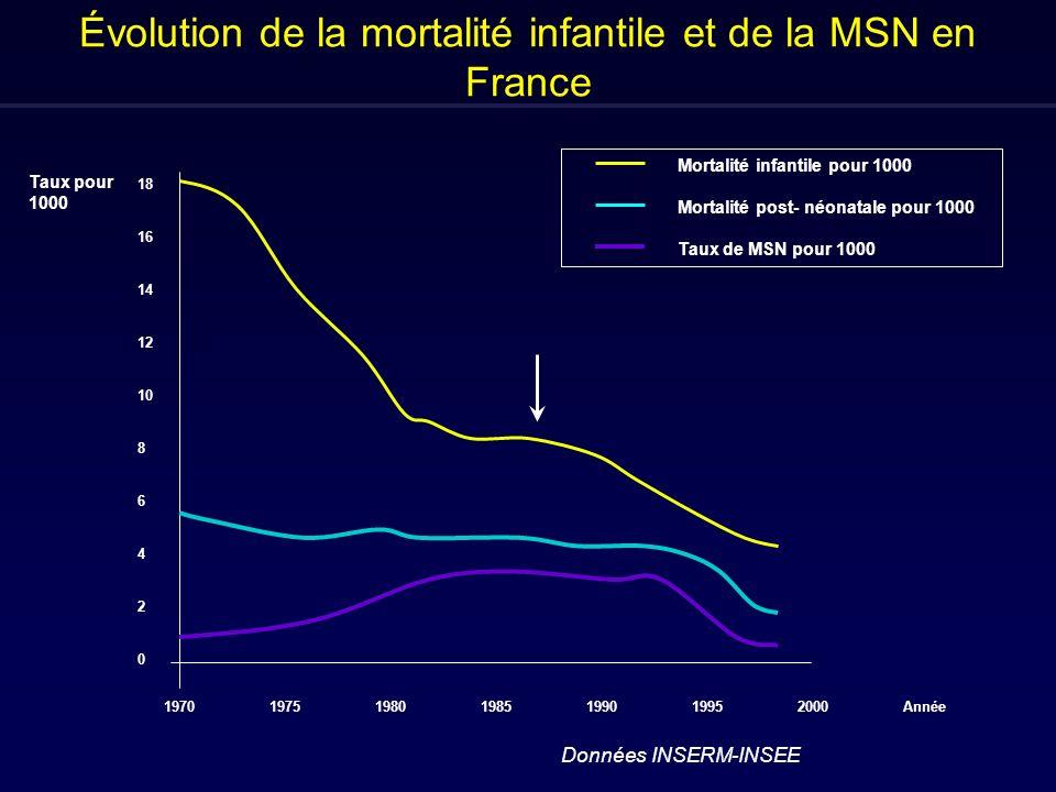 Évolution de la mortalité infantile et de la MSN en France 18 16 14 12 10 8 6 4 2 0 Taux pour 1000 1970197519801985199019952000Année Mortalité infantile pour 1000 Mortalité post- néonatale pour 1000 Taux de MSN pour 1000 Données INSERM-INSEE