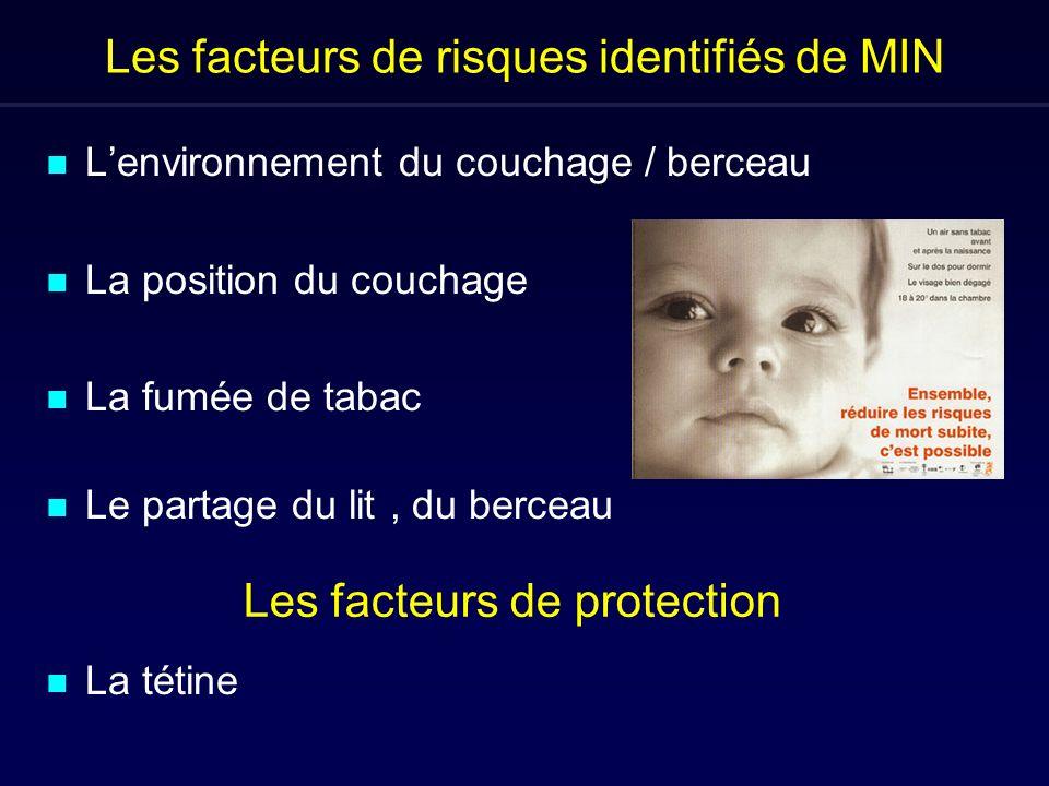 Les facteurs de risques identifiés de MIN n Lenvironnement du couchage / berceau n La position du couchage n La fumée de tabac n Le partage du lit, du
