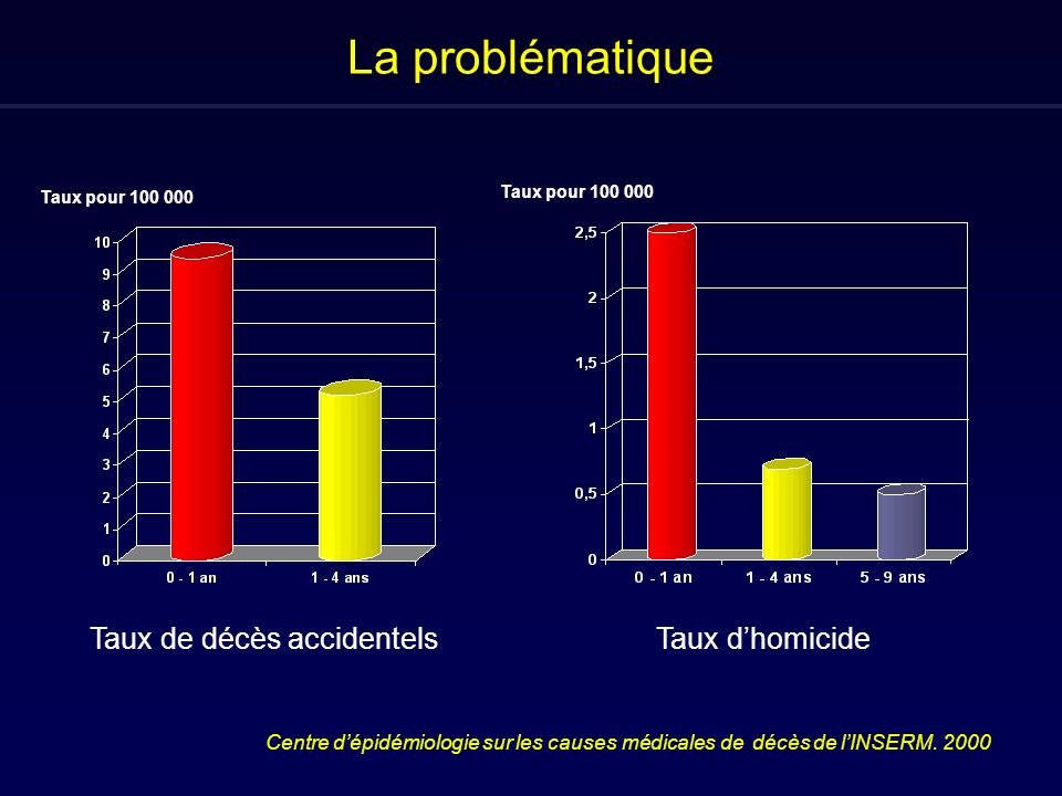 La problématique Taux de décès accidentelsTaux dhomicide Centre dépidémiologie sur les causes médicales de décès de lINSERM. 2000 Taux pour 100 000