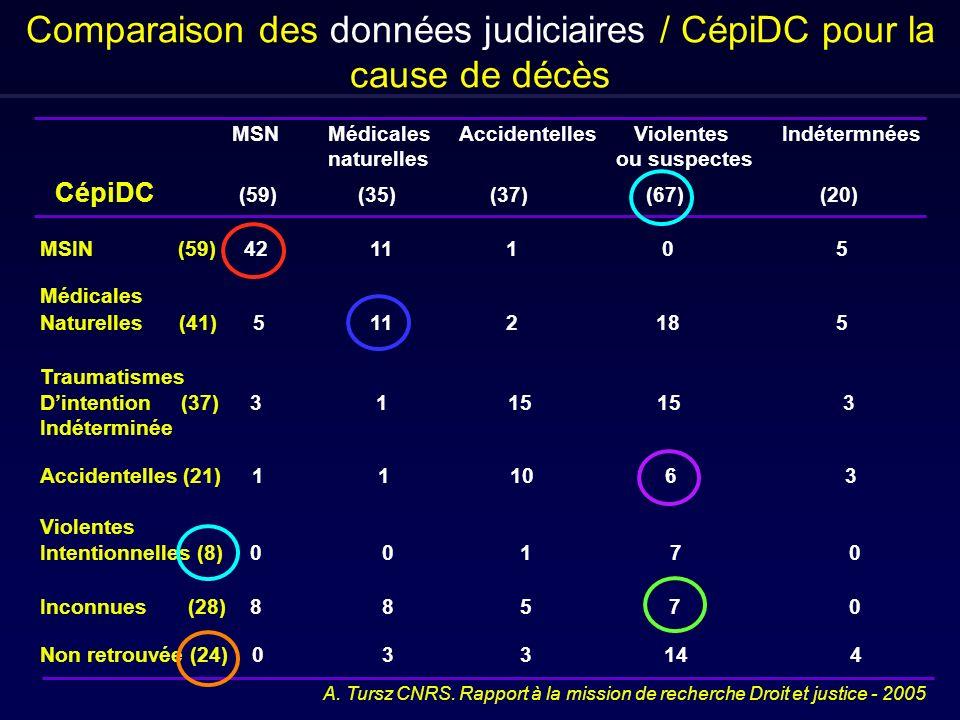 Comparaison des données judiciaires / CépiDC pour la cause de décès A. Tursz CNRS. Rapport à la mission de recherche Droit et justice - 2005 MSNMédica