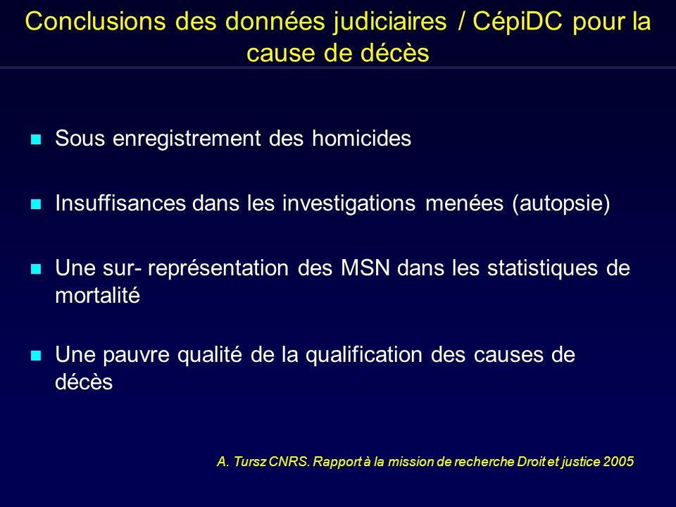 Conclusions des données judiciaires / CépiDC pour la cause de décès n Sous enregistrement des homicides n Insuffisances dans les investigations menées