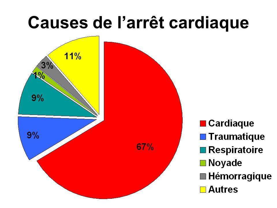 Causes de larrêt cardiaque