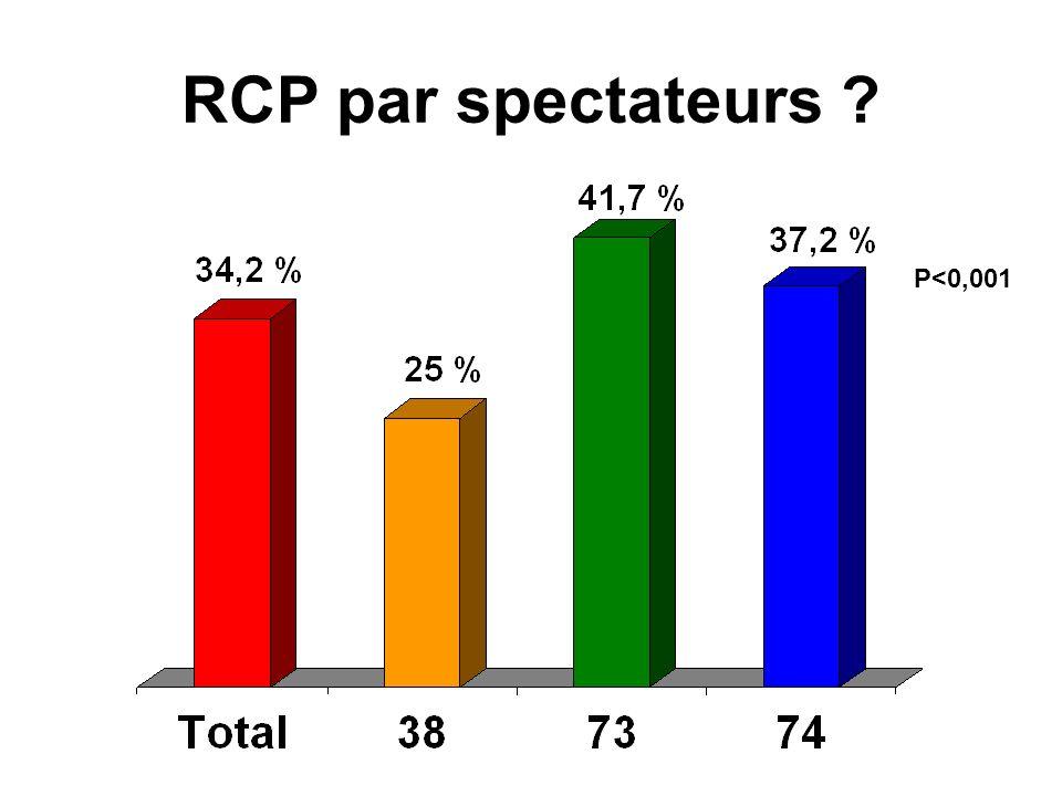 RCP par spectateurs ? P<0,001