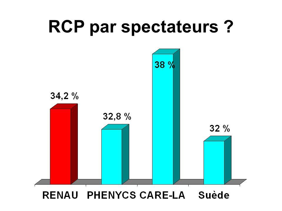 RCP par spectateurs ?