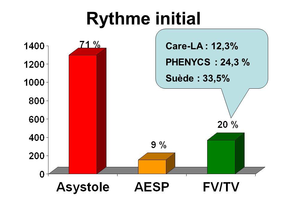 Rythme initial Care-LA : 12,3% PHENYCS : 24,3 % Suède : 33,5%