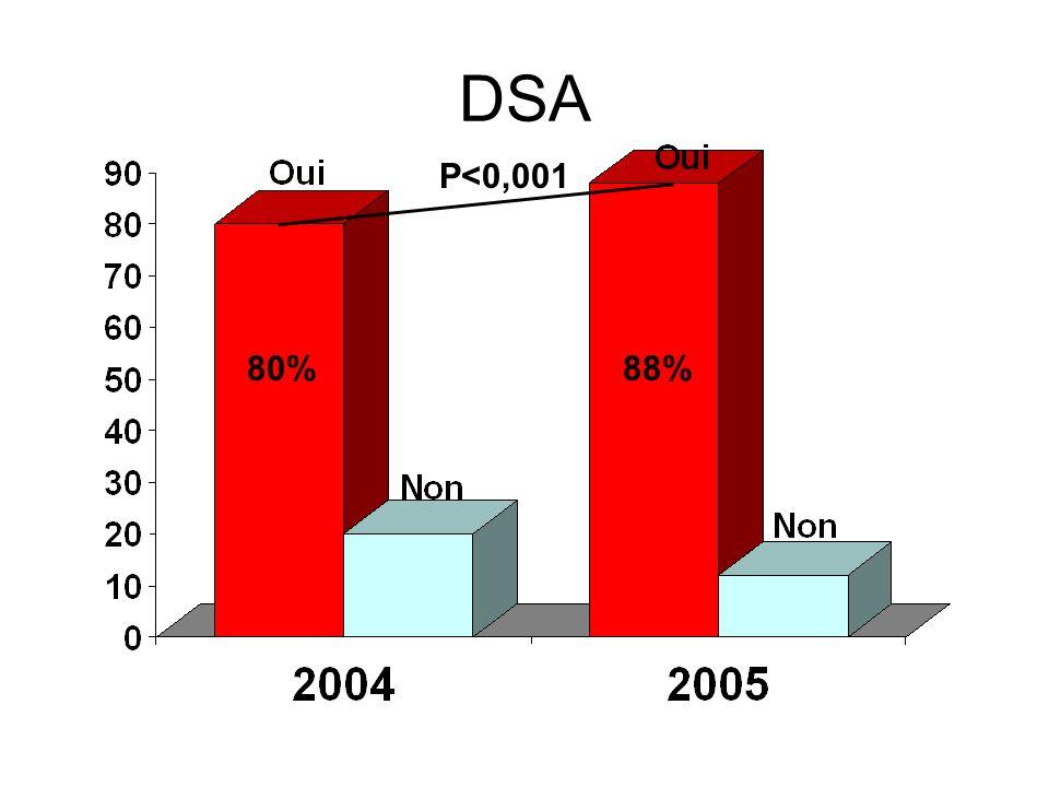 DSA 80%88% P<0,001