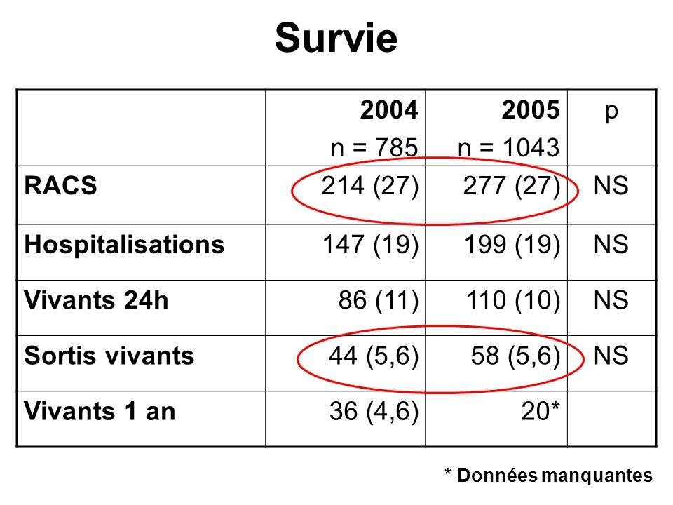 Survie 2004 n = 785 2005 n = 1043 p RACS214 (27)277 (27)NS Hospitalisations147 (19)199 (19)NS Vivants 24h86 (11)110 (10)NS Sortis vivants44 (5,6)58 (5