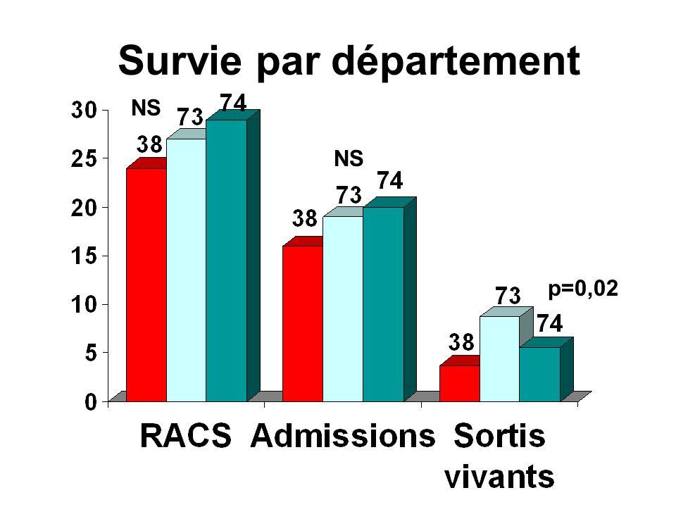 NS Survie par département NS p=0,02