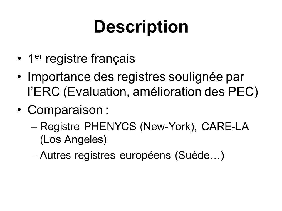 Méthodes Étude prospective type registre permanent Janvier 2004 – Décembre 2005 … Inclus tous les arrêts cardiaques extra- hospitaliers des 3 départements du réseau Saisies par Internet sur une base de données commune sécurisée (Peps).