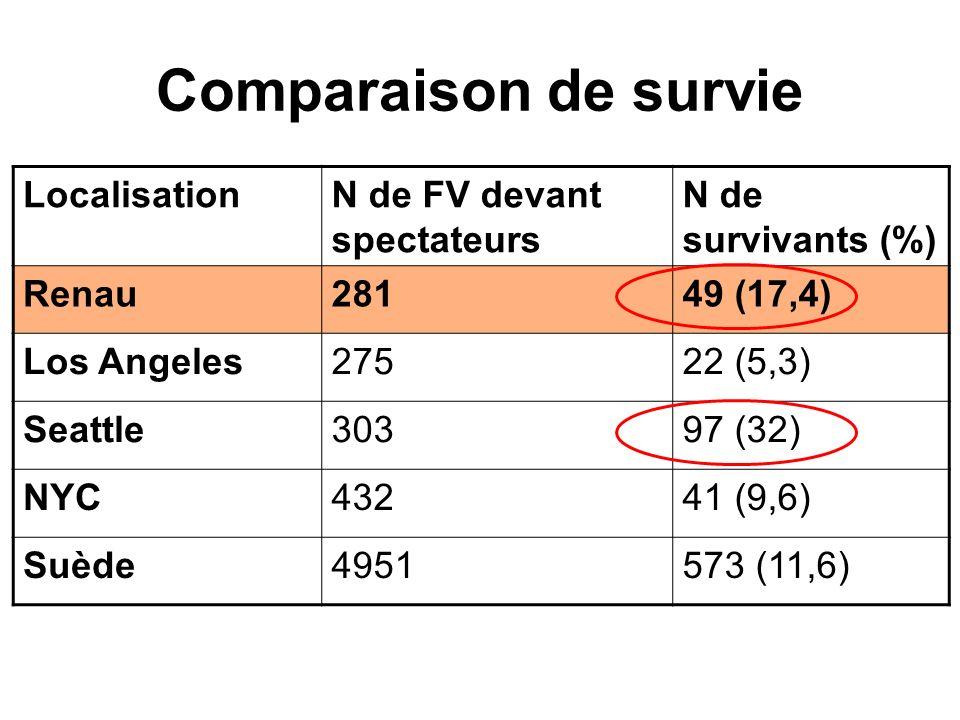 Comparaison de survie LocalisationN de FV devant spectateurs N de survivants (%) Renau28149 (17,4) Los Angeles27522 (5,3) Seattle30397 (32) NYC43241 (