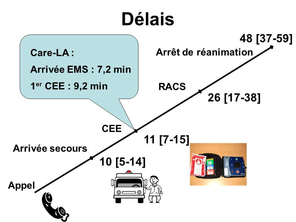 Délais Appel RACS 26 [17-38] Arrêt de réanimation 48 [37-59] Care-LA : Arrivée EMS : 7,2 min 1 er CEE : 9,2 min Arrivée secours 10 [5-14] CEE 11 [7-15