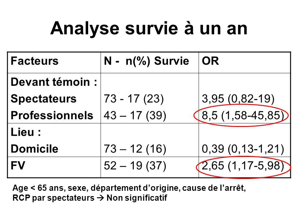 Analyse survie à un an FacteursN - n(%) SurvieOR Devant témoin : Spectateurs Professionnels 73 - 17 (23) 43 – 17 (39) 3,95 (0,82-19) 8,5 (1,58-45,85)