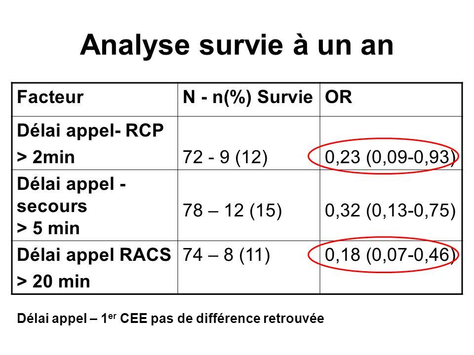 Analyse survie à un an FacteurN - n(%) SurvieOR Délai appel- RCP > 2min72 - 9 (12)0,23 (0,09-0,93) Délai appel - secours > 5 min 78 – 12 (15)0,32 (0,1