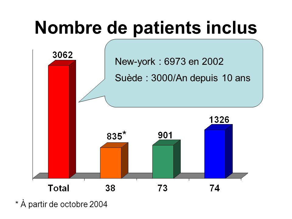 Nombre de patients inclus * * À partir de octobre 2004 New-york : 6973 en 2002 Suède : 3000/An depuis 10 ans