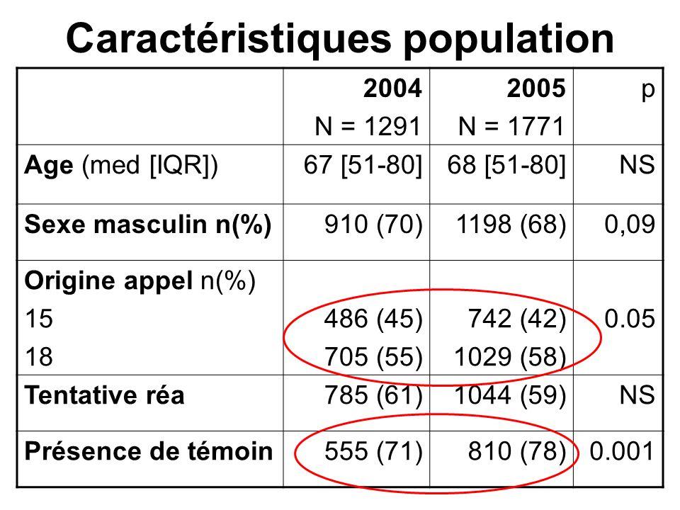 Conclusion Données du registre nous placent un peu au dessus de la moyenne des pays européens et Nord américains Points clés : –RCP par témoins –Délais interventions –Soins post RACS (Hypothermie ++)