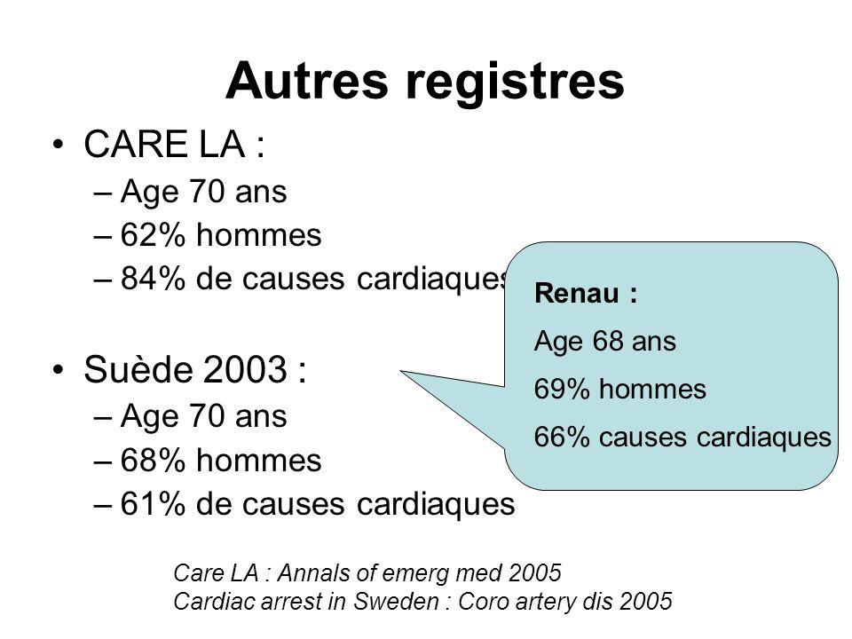 Autres registres CARE LA : –Age 70 ans –62% hommes –84% de causes cardiaques Suède 2003 : –Age 70 ans –68% hommes –61% de causes cardiaques Care LA :