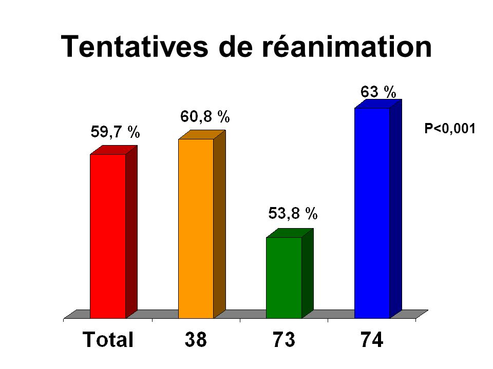 Tentatives de réanimation P<0,001 Can we define patients with no chance of survival – Herlitz – Heart 2004