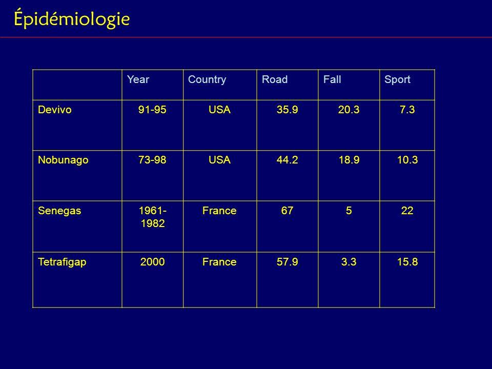 Épidémiologie YearCountryRoadFallSport Devivo91-95USA35.920.37.3 Nobunago73-98USA44.218.910.3 Senegas1961- 1982 France67522 Tetrafigap2000France57.93.