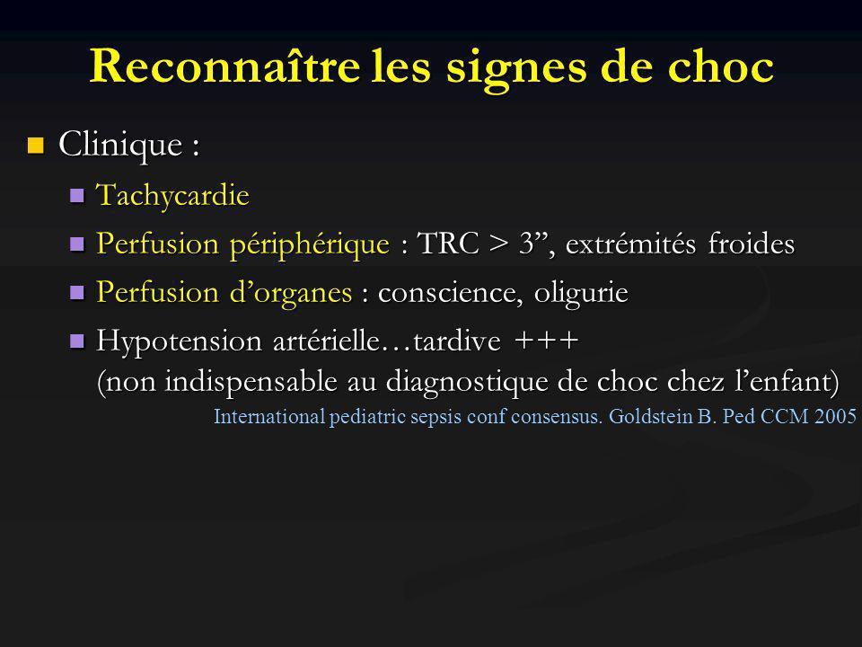 Reconnaître les signes de choc Clinique : Clinique : Tachycardie Tachycardie Perfusion périphérique : TRC > 3, extrémités froides Perfusion périphérique : TRC > 3, extrémités froides Perfusion dorganes : conscience, oligurie Perfusion dorganes : conscience, oligurie Hypotension artérielle…tardive +++ (non indispensable au diagnostique de choc chez lenfant) Hypotension artérielle…tardive +++ (non indispensable au diagnostique de choc chez lenfant) Biologique : Lactate, Acidose métabolique Biologique : Lactate, Acidose métabolique Ne pas attendre ces signes pour débuter la prise en charge .