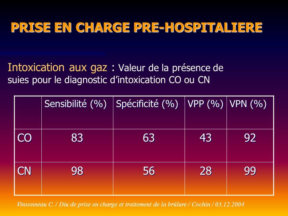 Intoxication aux gaz : Valeur de la présence de suies pour le diagnostic dintoxication CO ou CN Sensibilité (%) Spécificité (%) VPP (%) VPN (%) CO8363