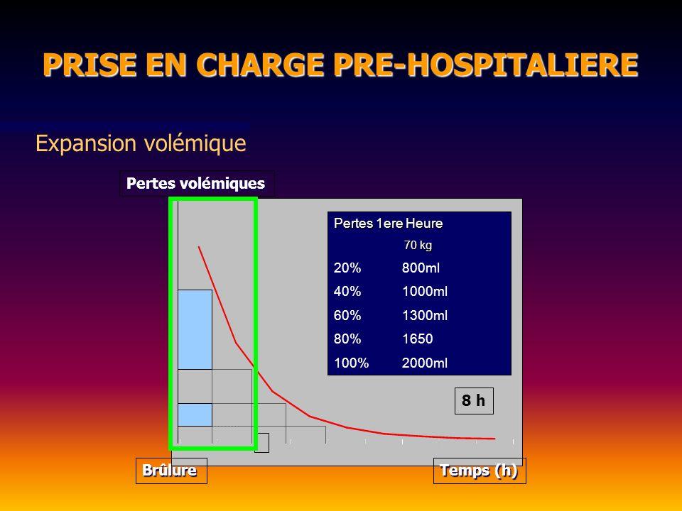 Expansion volémique PRISE EN CHARGE PRE-HOSPITALIERE PRISE EN CHARGE PRE-HOSPITALIERE Pertes 1ere Heure 70 kg 20%800ml 40%1000ml 60%1300ml 80%1650 100
