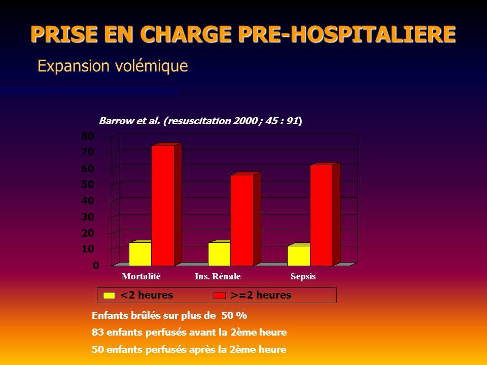 0 10 20 30 40 50 60 70 80 MortalitéIns. RénaleSepsis <2 heures>=2 heures Barrow et al. (resuscitation 2000 ; 45 : 91) Enfants brûlés sur plus de 50 %