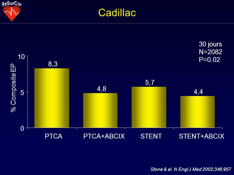 Cadillac 8,3 4,8 5,7 4,4 0 5 10 PTCAPTCA+ABCIXSTENTSTENT+ABCIX % Composite EP 30 jours N=2082 P=0.02 Stone & al.
