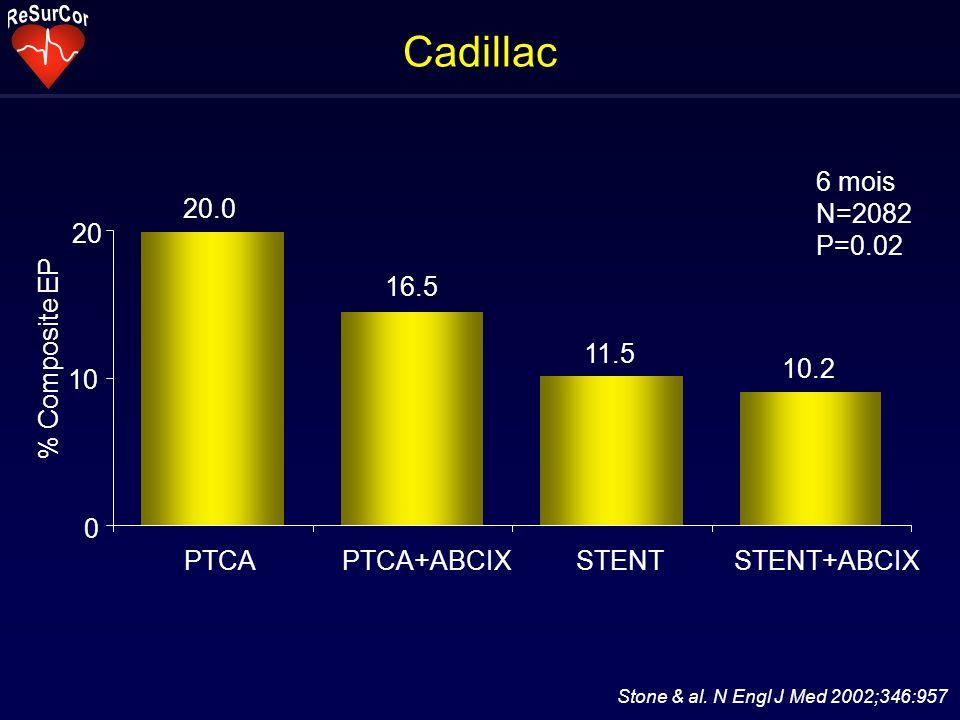 Cadillac 20.0 16.5 11.5 10.2 0 10 20 PTCAPTCA+ABCIXSTENTSTENT+ABCIX % Composite EP 6 mois N=2082 P=0.02 Stone & al.
