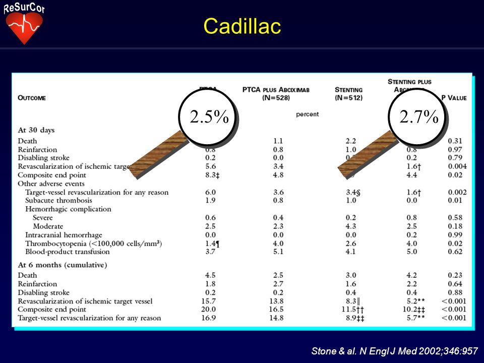 Cadillac Stone & al. N Engl J Med 2002;346:957 2.5%2.7%