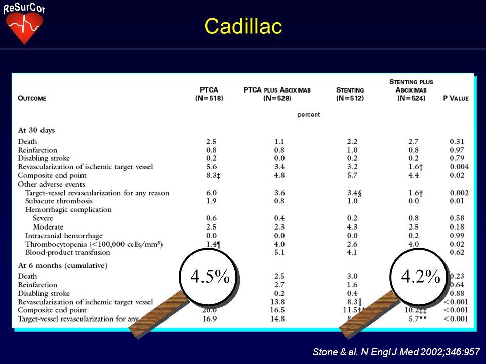 Cadillac Stone & al. N Engl J Med 2002;346:957 4.5%4.2%