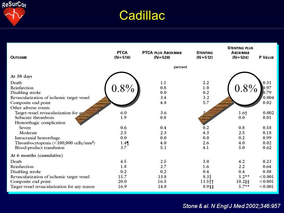 Cadillac Stone & al. N Engl J Med 2002;346:957 0.8%