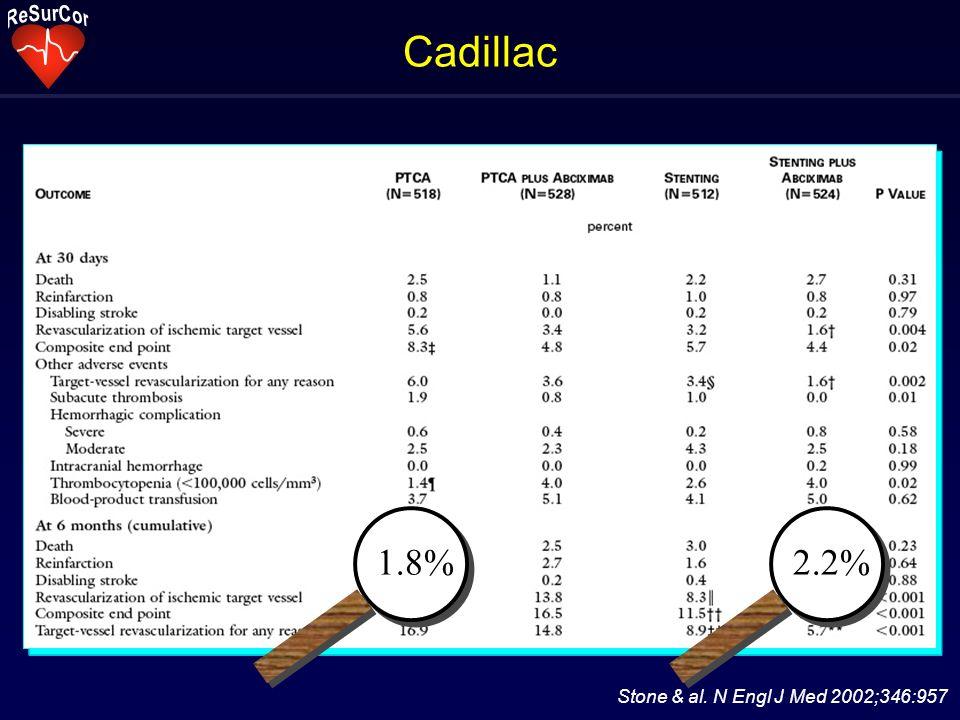 Cadillac Stone & al. N Engl J Med 2002;346:957 1.8%2.2%