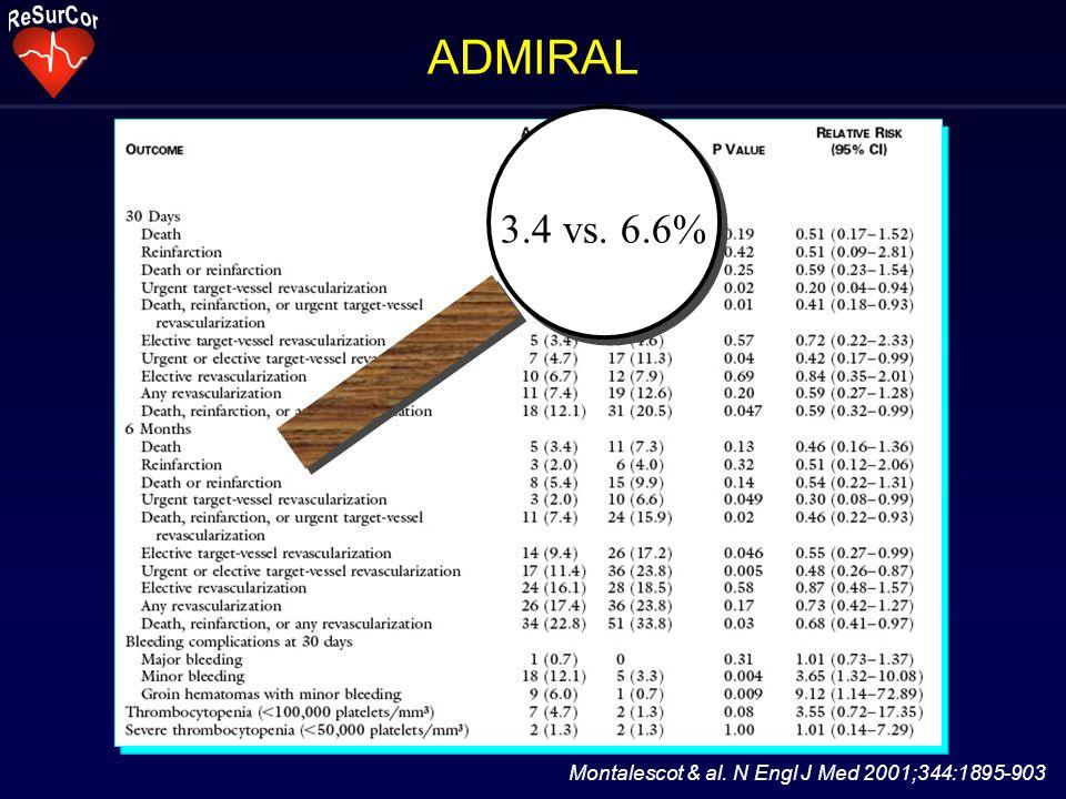 Montalescot & al. N Engl J Med 2001;344:1895-903 ADMIRAL 3.4 vs. 6.6%