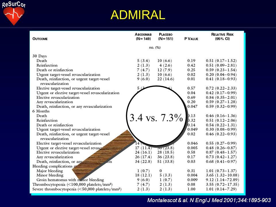 Montalescot & al. N Engl J Med 2001;344:1895-903 ADMIRAL 3.4 vs. 7.3%