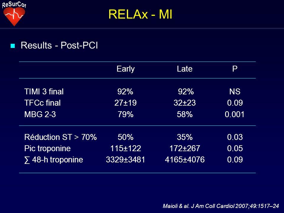 RELAx - MI Maioli & al. J Am Coll Cardiol 2007;49:1517–24 n Results - Post-PCI EarlyLateP TIMI 3 final92% 92%NS TFCc final27±19 32±230.09 MBG 2-379%58
