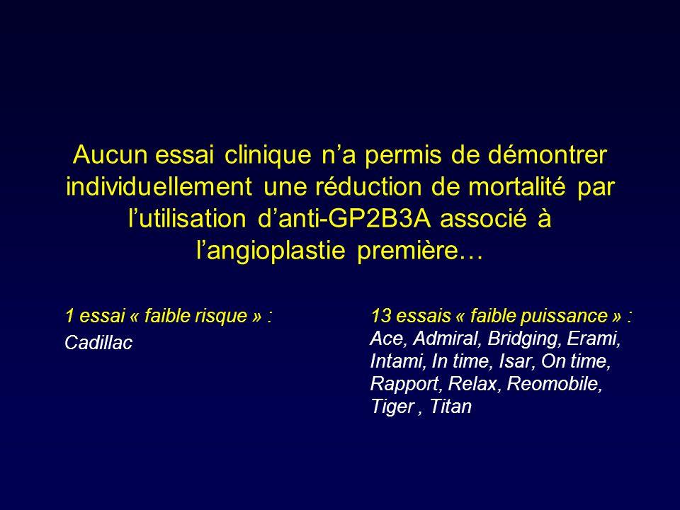 Aucun essai clinique na permis de démontrer individuellement une réduction de mortalité par lutilisation danti-GP2B3A associé à langioplastie première… 13 essais « faible puissance » : Ace, Admiral, Bridging, Erami, Intami, In time, Isar, On time, Rapport, Relax, Reomobile, Tiger, Titan 1 essai « faible risque » : Cadillac