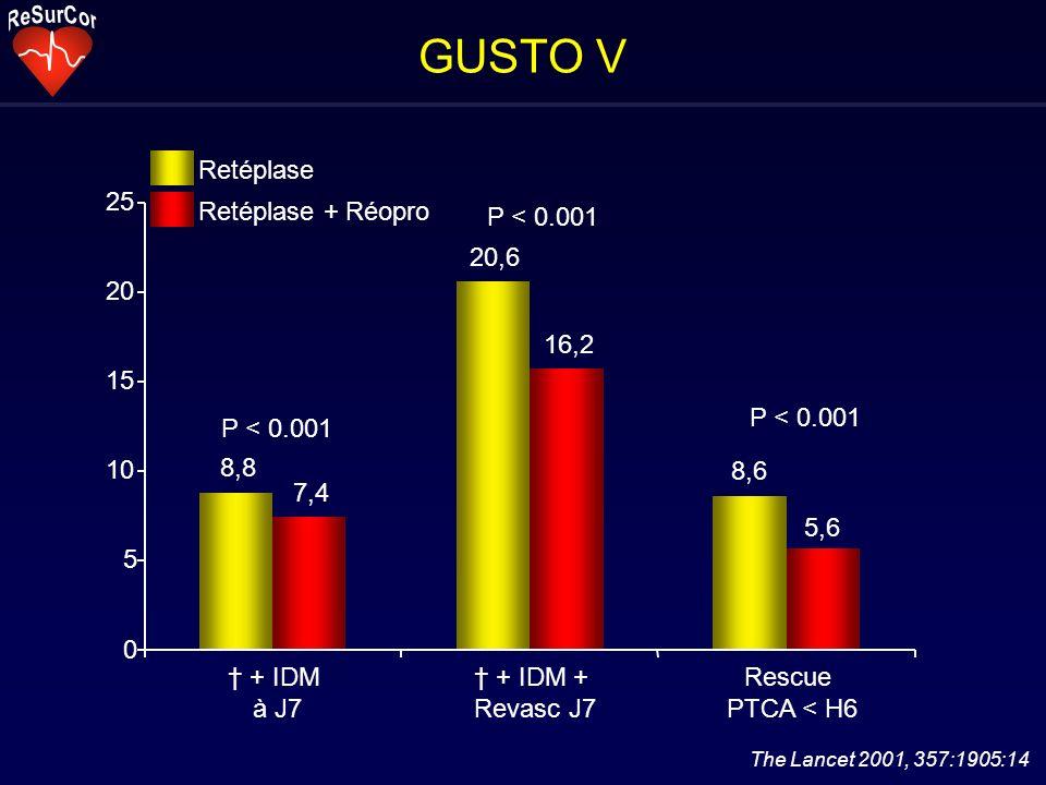 GUSTO V The Lancet 2001, 357:1905:14 8,8 7,4 20,6 16,2 8,6 5,6 0 5 10 15 20 25 + IDM à J7 + IDM + Revasc J7 Rescue PTCA < H6 Retéplase Retéplase + Réo